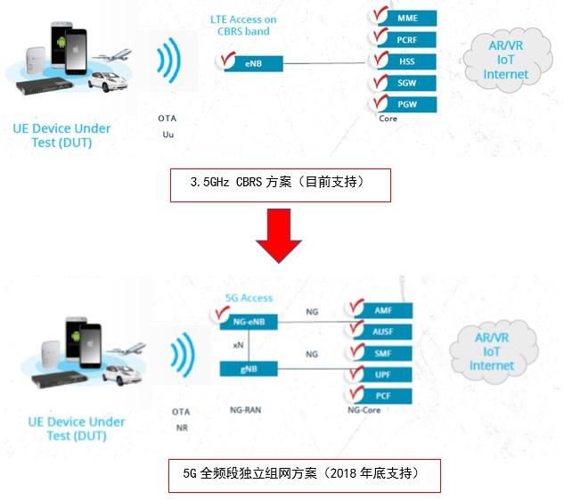 信息安全|威胁情报|5G 测试|桌面虚拟化|AlienVault
